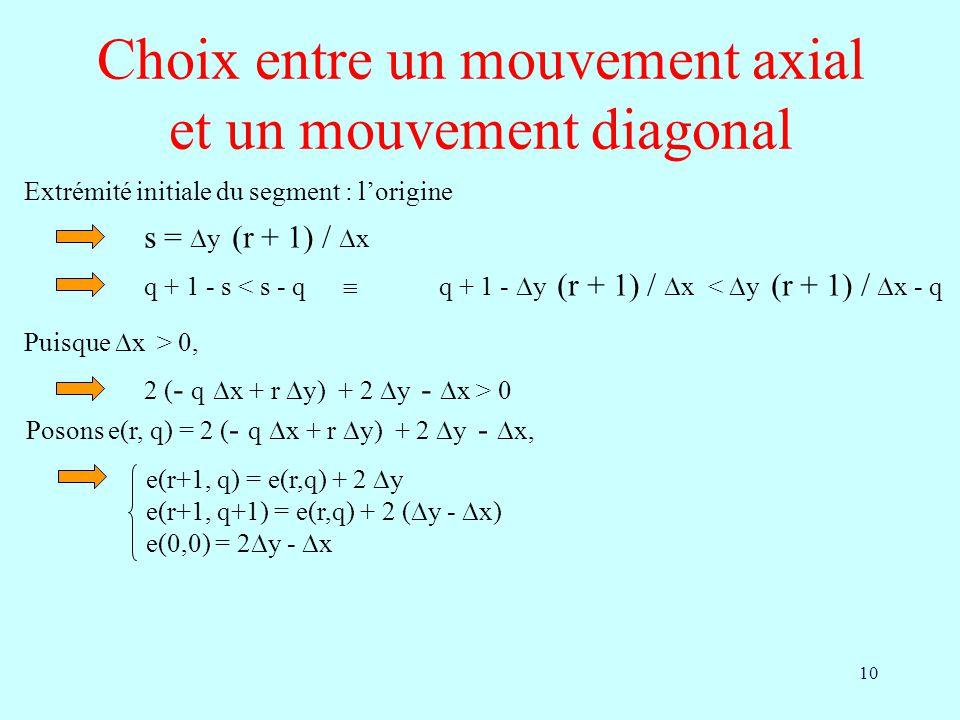 Choix entre un mouvement axial et un mouvement diagonal