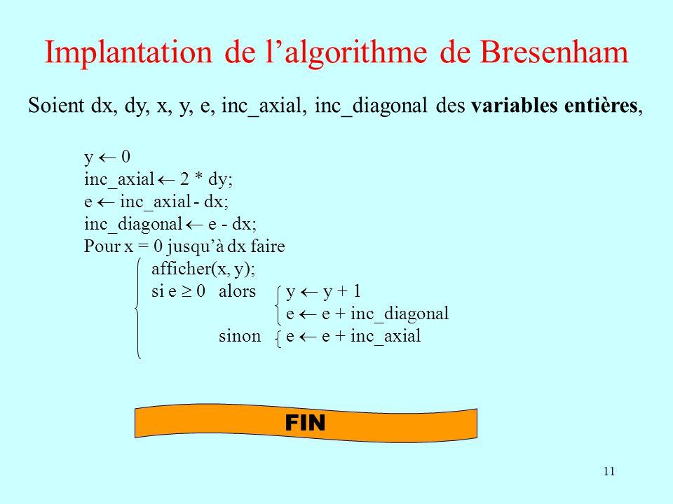 Implantation de l'algorithme de Bresenham