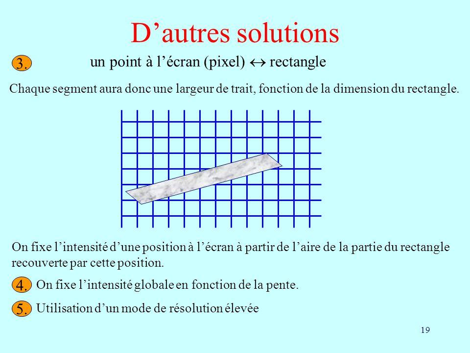 D'autres solutions un point à l'écran (pixel)  rectangle 3. 4. 5.