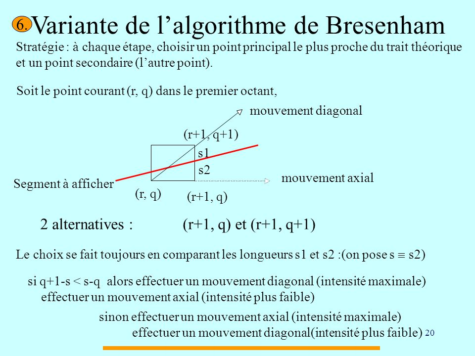 Variante de l'algorithme de Bresenham