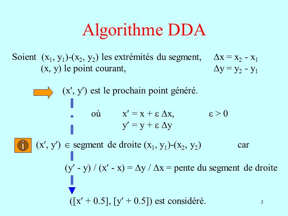 Algorithme DDA Soient (x1, y1)-(x2, y2) les extrémités du segment, x = x2 - x1. (x, y) le point courant, y = y2 - y1.