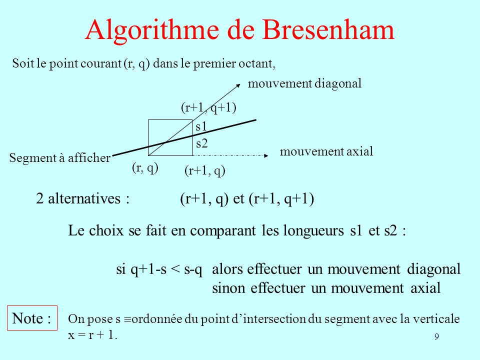 Algorithme de Bresenham