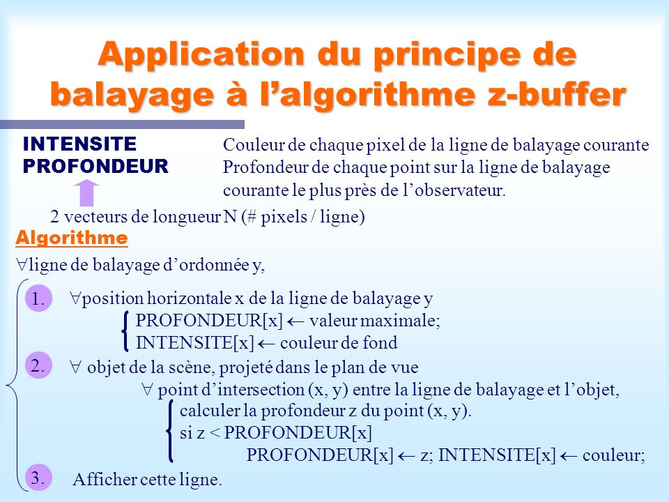 Application du principe de balayage à l'algorithme z-buffer