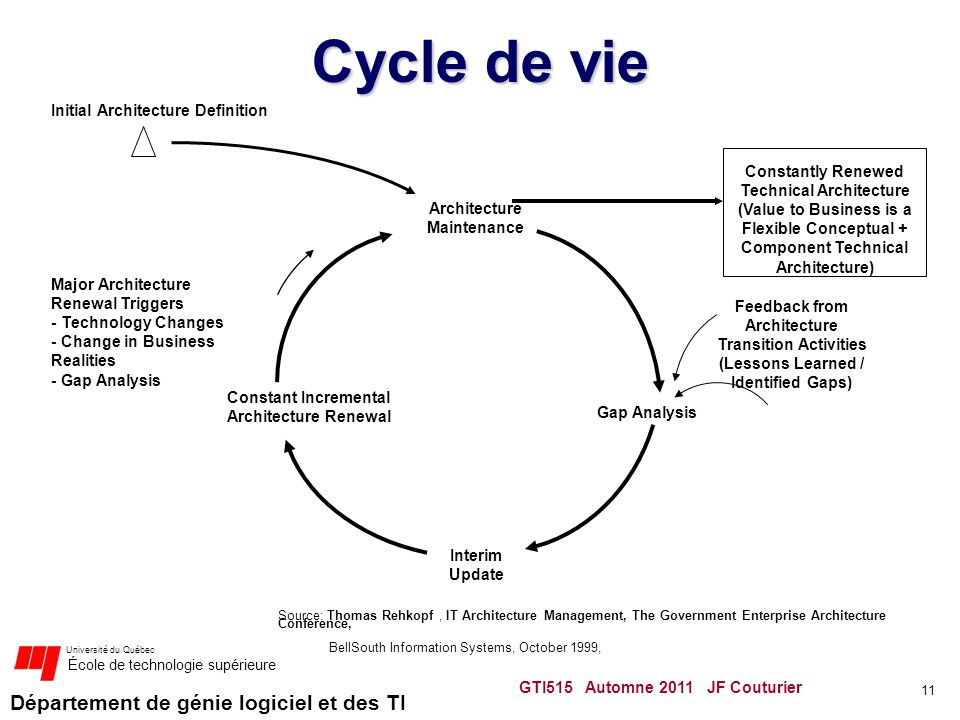 Cycle de vie Initial Architecture Definition