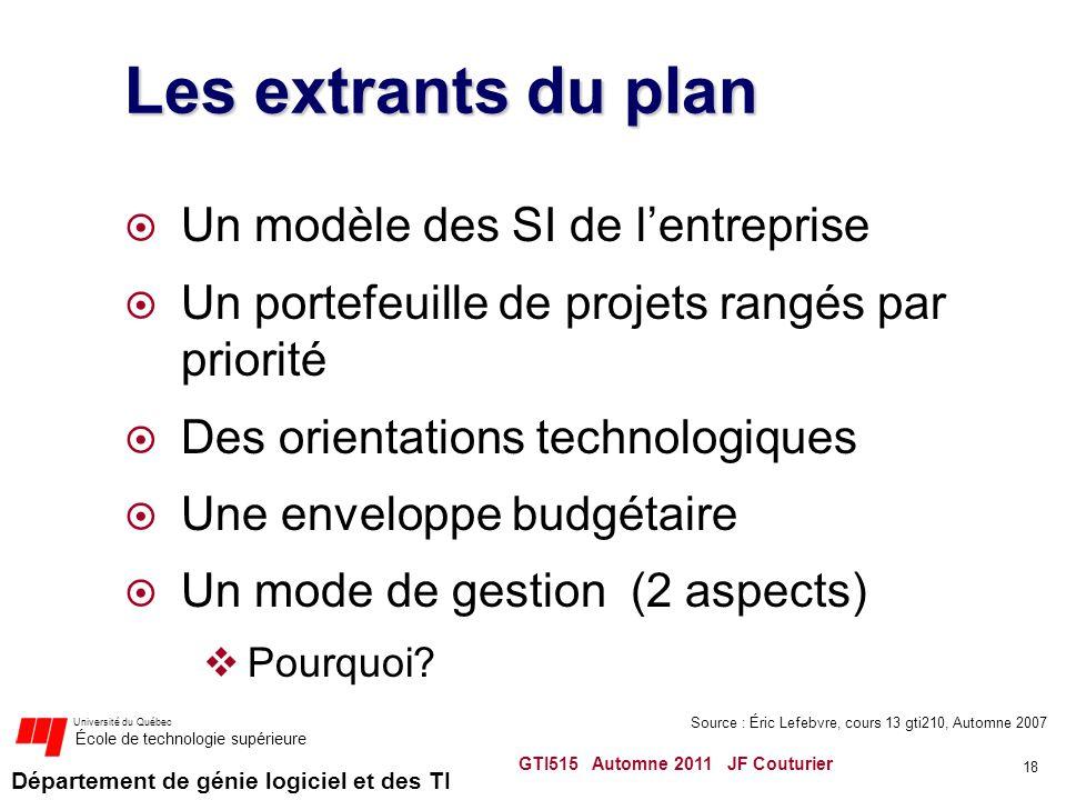 Source : Éric Lefebvre, cours 13 gti210, Automne 2007