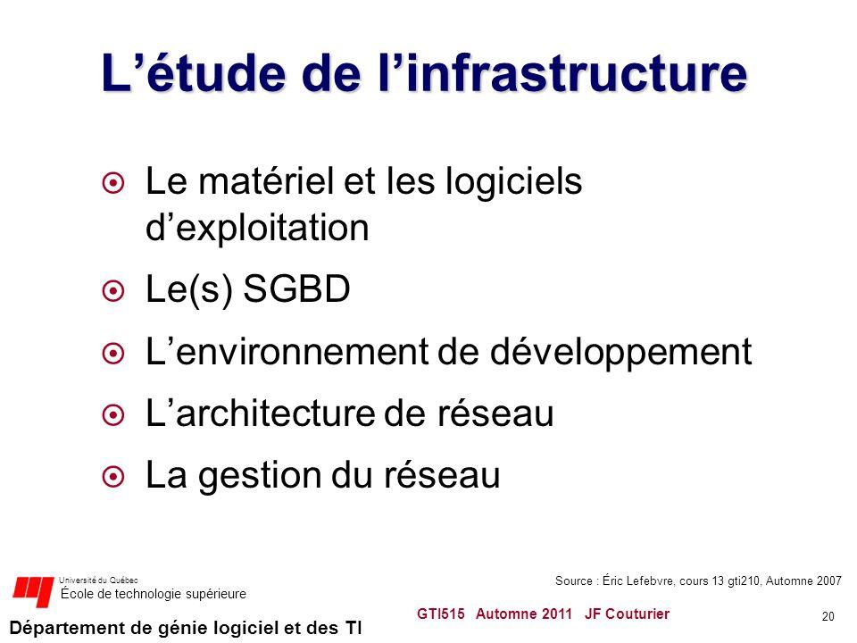 L'étude de l'infrastructure