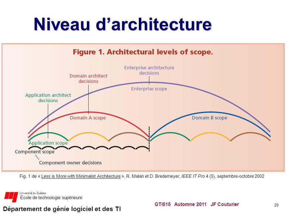 Niveau d'architecture