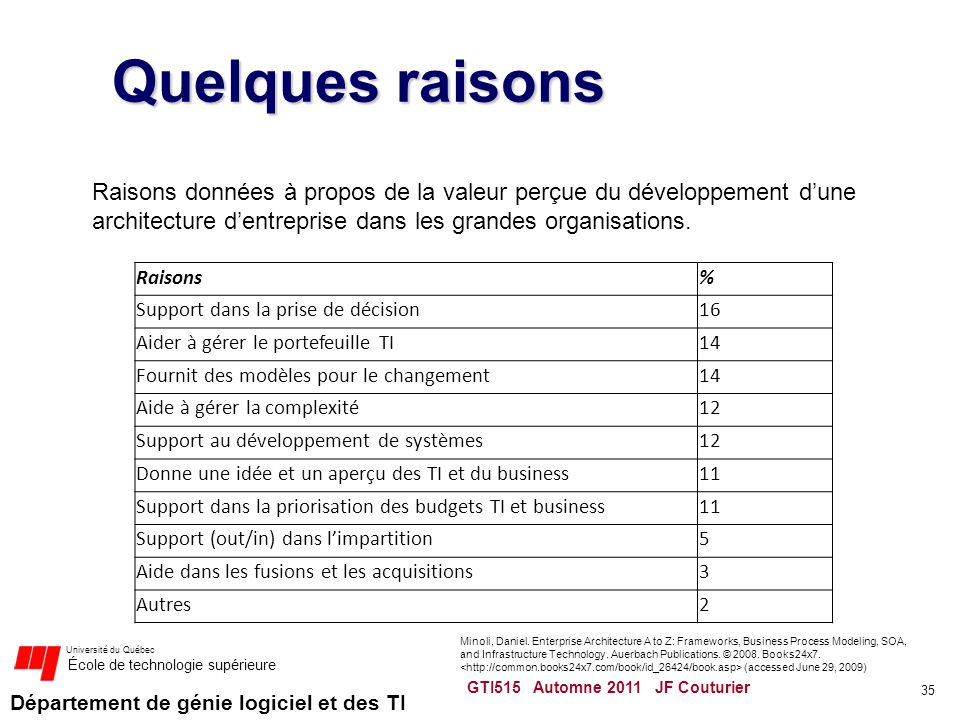 Quelques raisons Raisons données à propos de la valeur perçue du développement d'une architecture d'entreprise dans les grandes organisations.