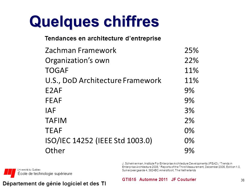 Quelques chiffres Zachman Framework 25% Organization's own 22% TOGAF