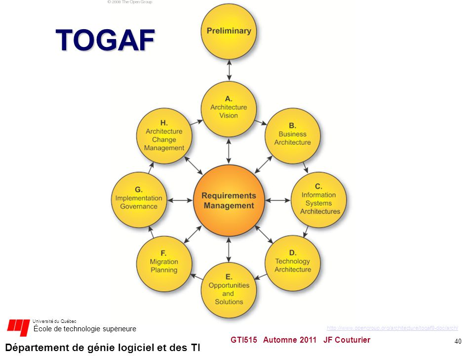 TOGAF GTI515 Automne 2011 JF Couturier