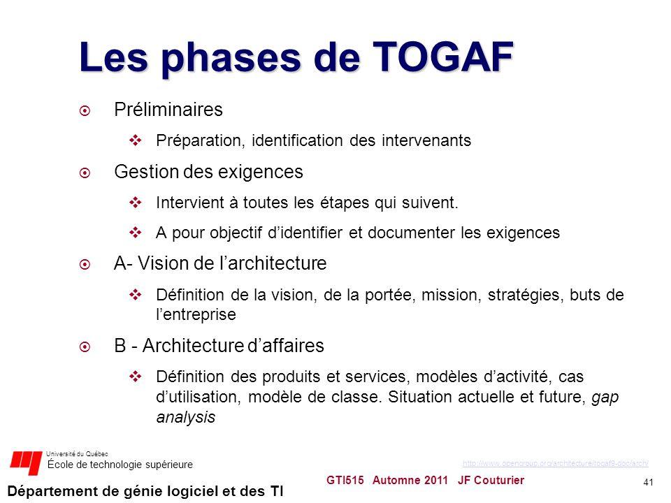 Les phases de TOGAF Préliminaires Gestion des exigences
