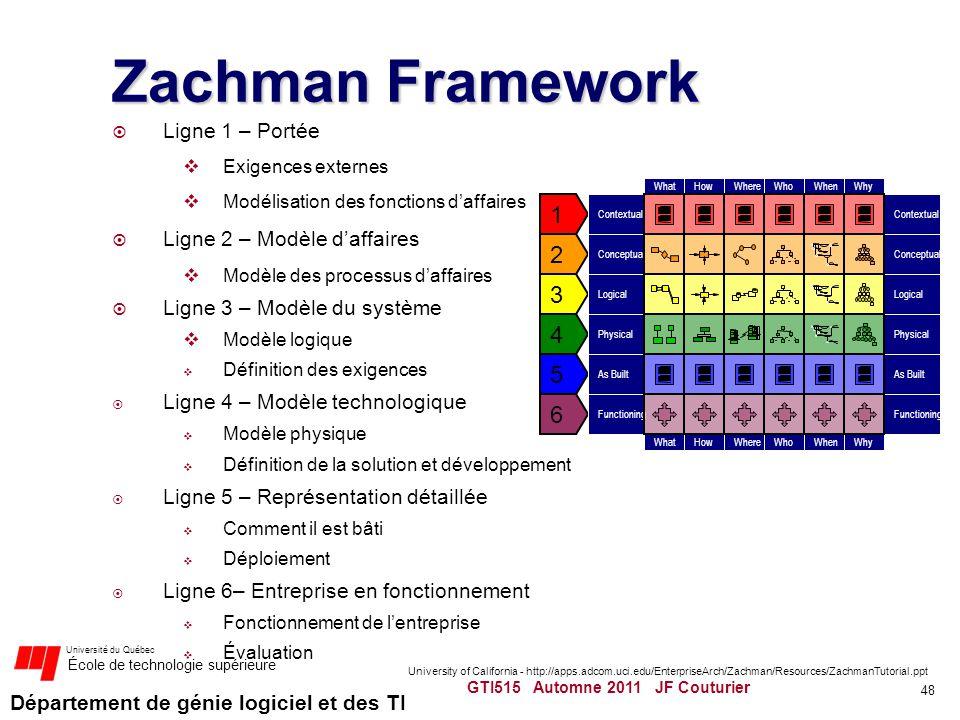 Zachman Framework 1 2 3 4 5 6 Ligne 1 – Portée