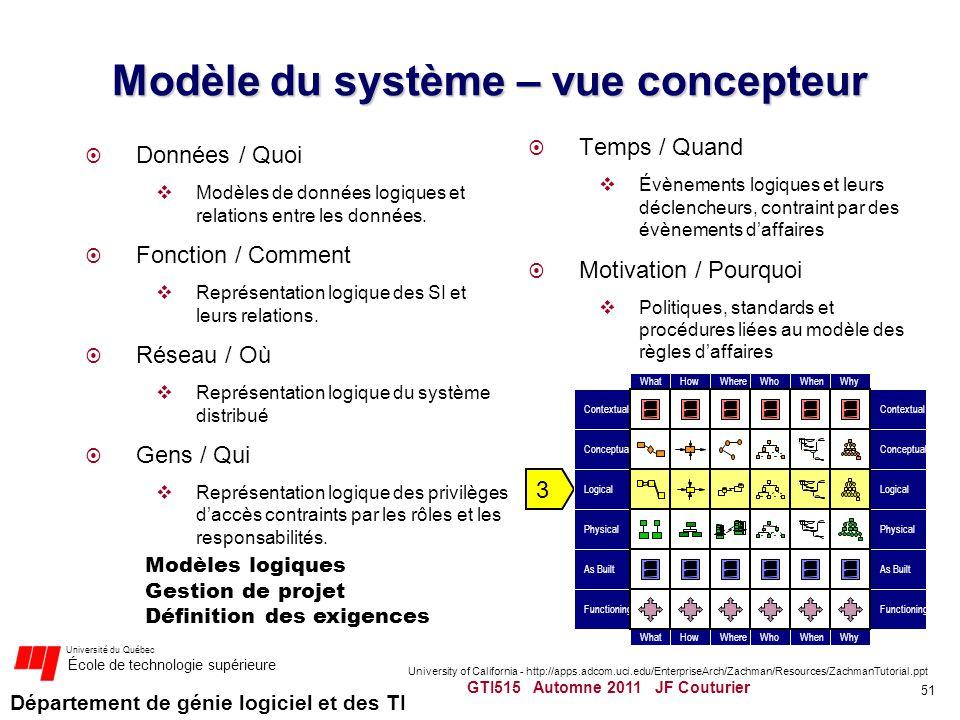 Modèle du système – vue concepteur