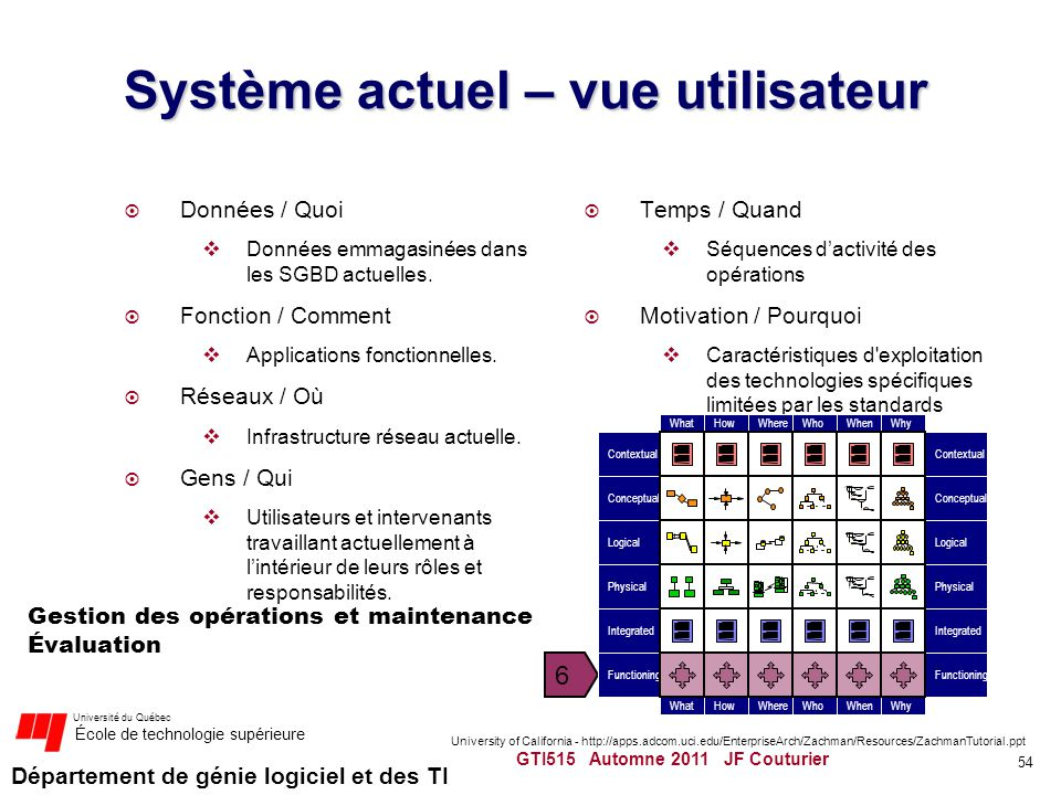 Système actuel – vue utilisateur