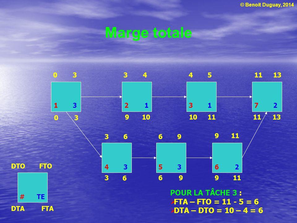 Marge totale POUR LA TÂCHE 3 : FTA – FTO = 11 - 5 = 6