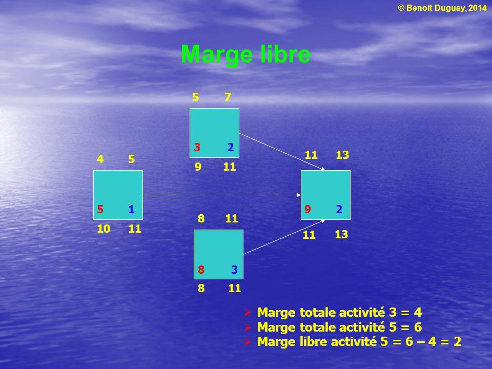 Marge libre Marge totale activité 3 = 4 Marge totale activité 5 = 6