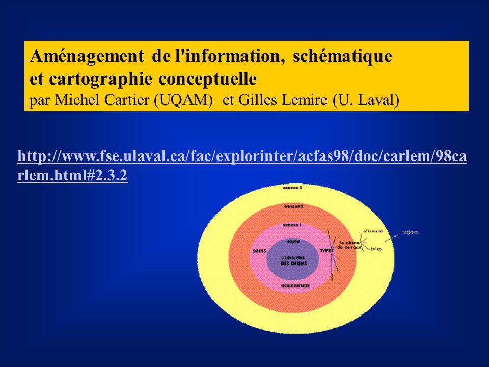 Aménagement de l information, schématique et cartographie conceptuelle