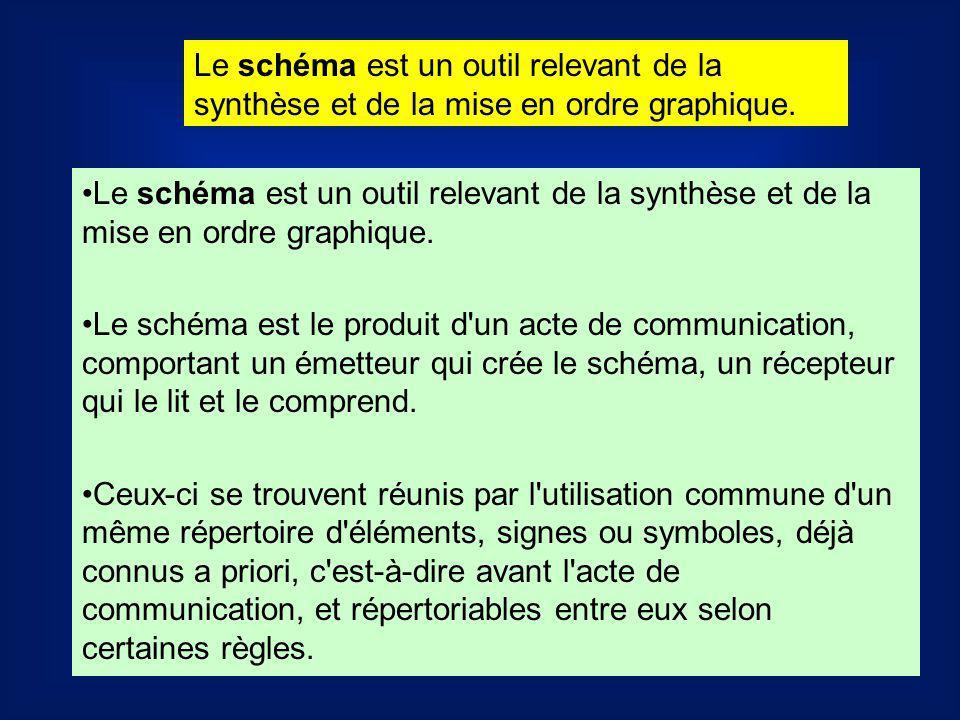 Le schéma est un outil relevant de la synthèse et de la mise en ordre graphique.