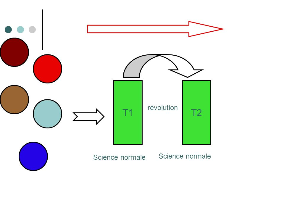 T1 T2 révolution Science normale Science normale