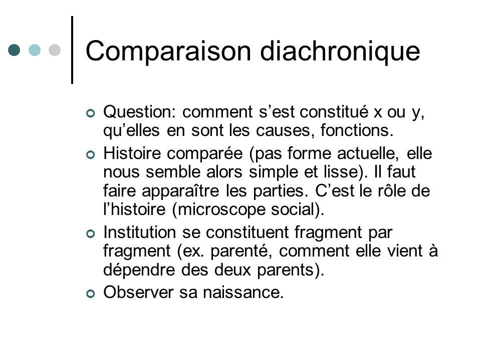 Comparaison diachronique
