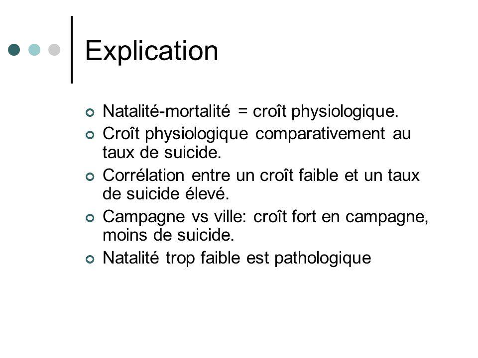 Explication Natalité-mortalité = croît physiologique.