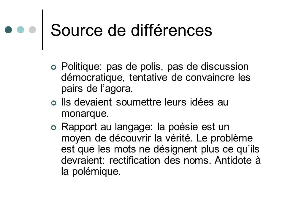 Source de différences Politique: pas de polis, pas de discussion démocratique, tentative de convaincre les pairs de l'agora.