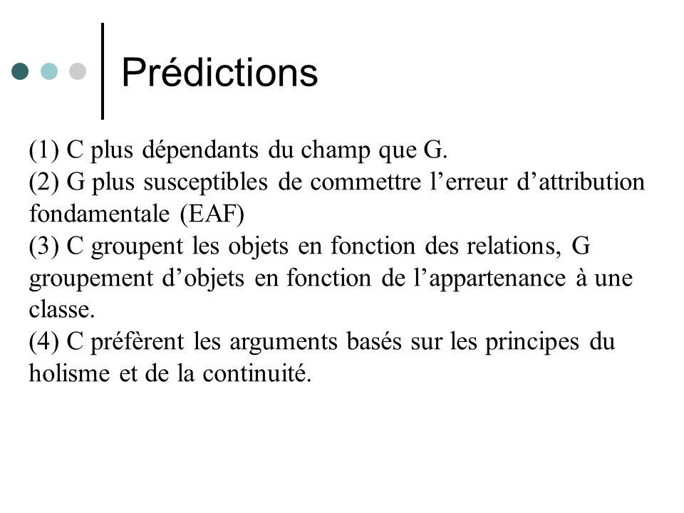 Prédictions (1) C plus dépendants du champ que G.
