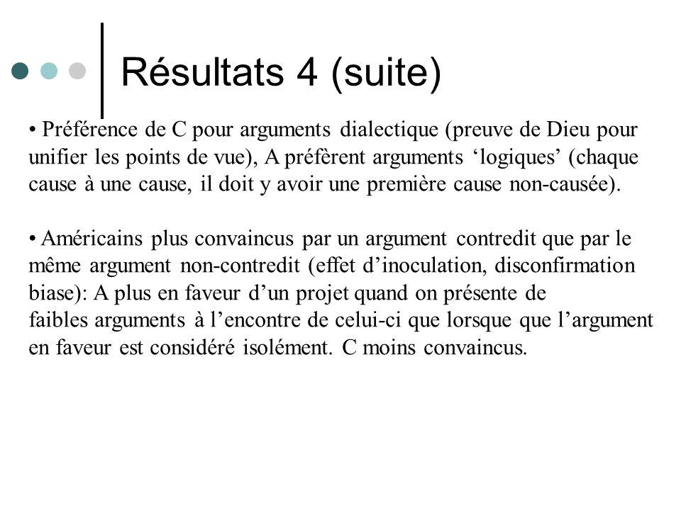 Résultats 4 (suite) • Préférence de C pour arguments dialectique (preuve de Dieu pour.
