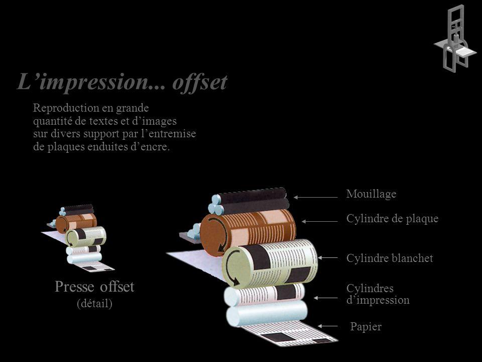 L'impression... offset Presse offset Reproduction en grande