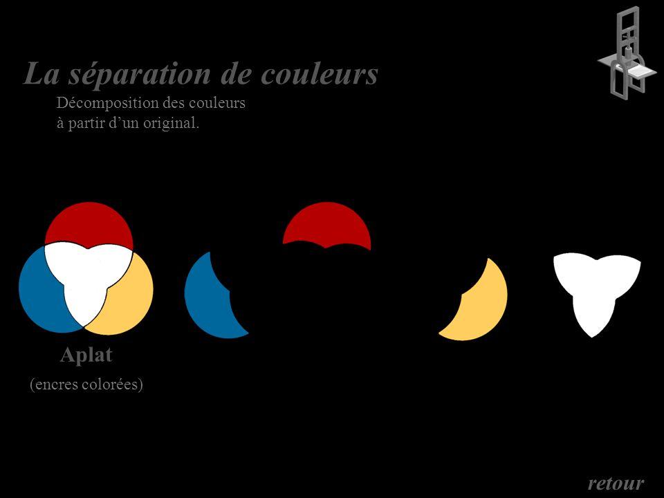 La séparation de couleurs