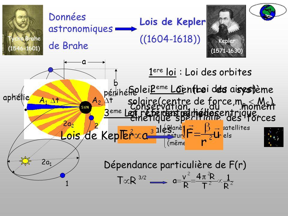 Lois de Kepler Données astronomiques Lois de Kepler ((1604-1618))