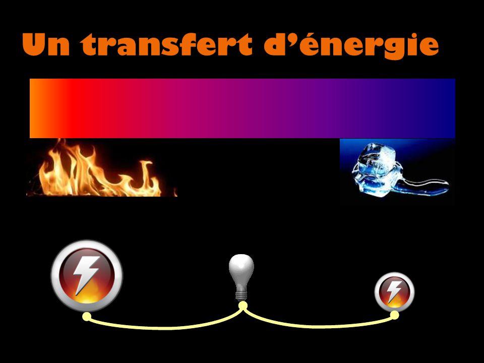 Un transfert d'énergie