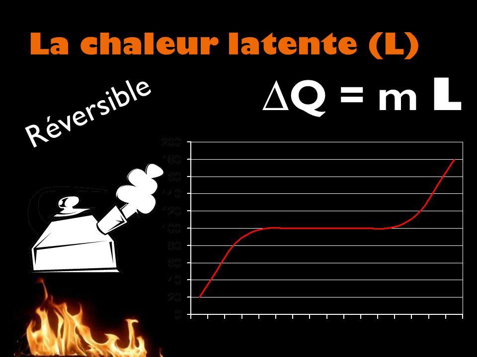 ∆Q = m L Réversible La chaleur latente (L)