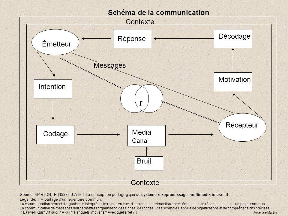 Schéma de la communication