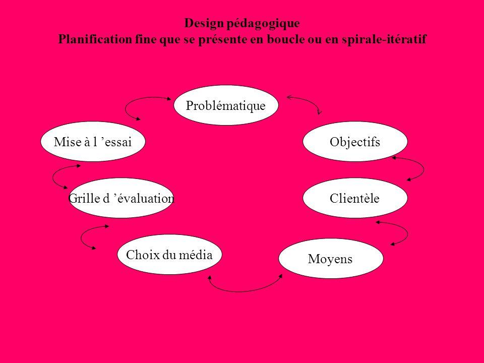 Design pédagogique Planification fine que se présente en boucle ou en spirale-itératif