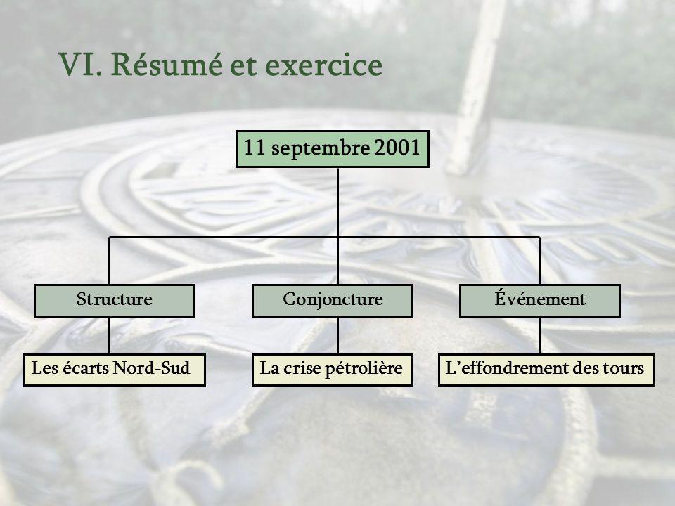 VI. Résumé et exercice 11 septembre 2001 Structure Conjoncture