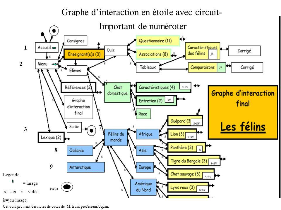Graphe d'interaction en étoile avec circuit-