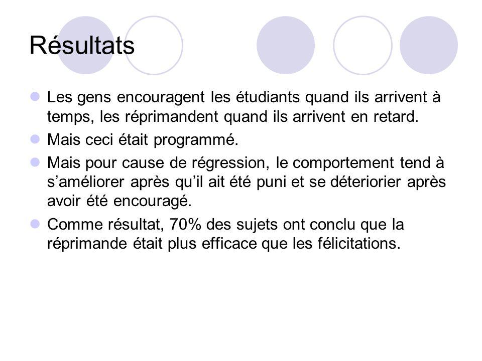 Résultats Les gens encouragent les étudiants quand ils arrivent à temps, les réprimandent quand ils arrivent en retard.