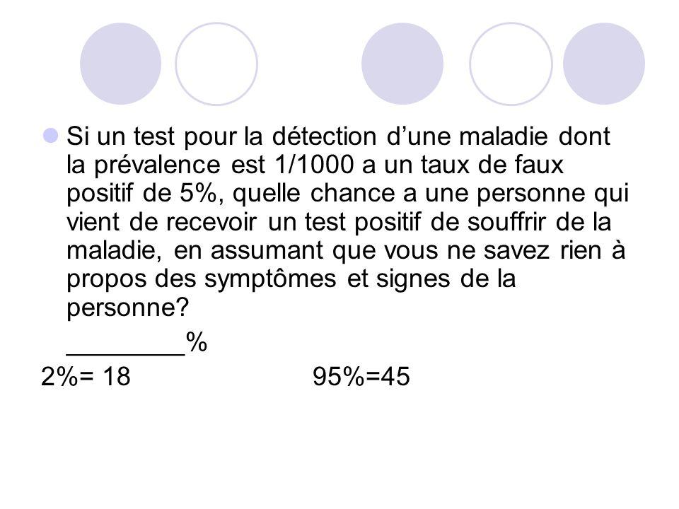 Si un test pour la détection d'une maladie dont la prévalence est 1/1000 a un taux de faux positif de 5%, quelle chance a une personne qui vient de recevoir un test positif de souffrir de la maladie, en assumant que vous ne savez rien à propos des symptômes et signes de la personne