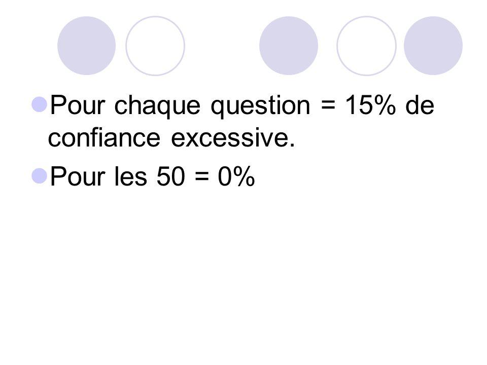 Pour chaque question = 15% de confiance excessive.