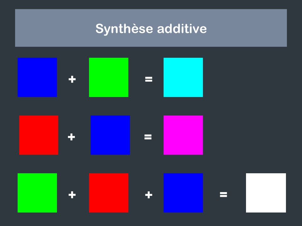 Synthèse additive + = + = + + =