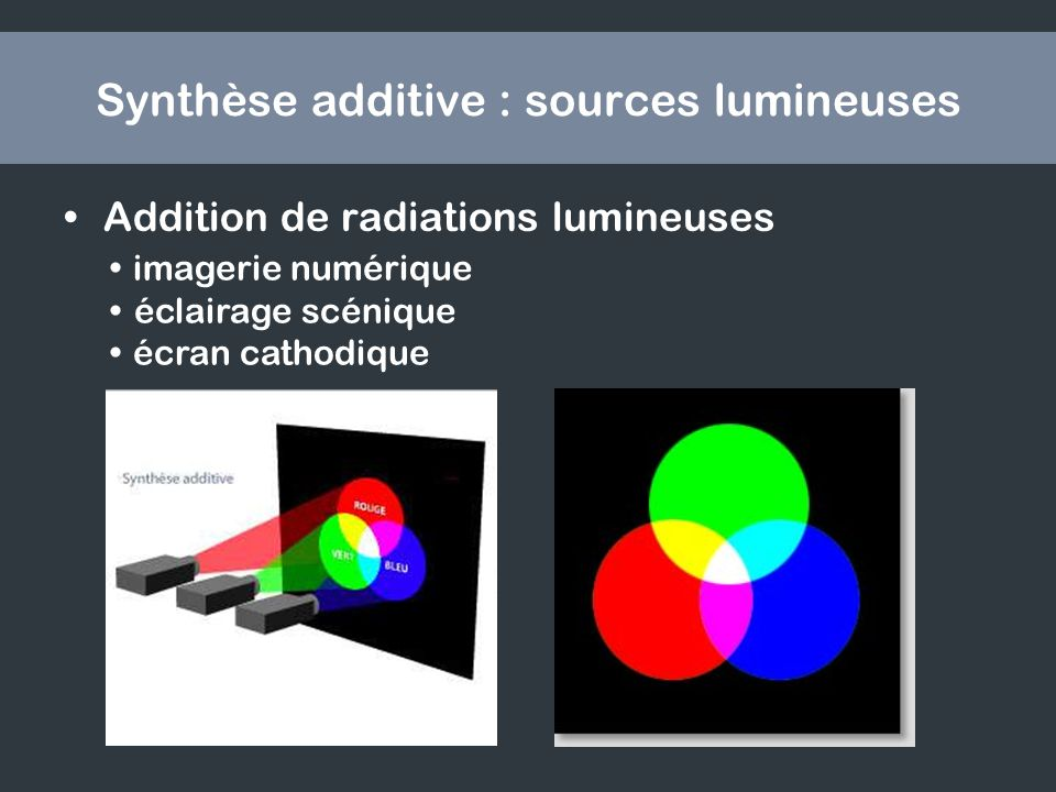Synthèse additive : sources lumineuses