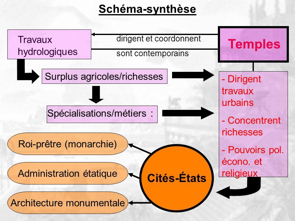 Temples Schéma-synthèse Cités-États Travaux hydrologiques