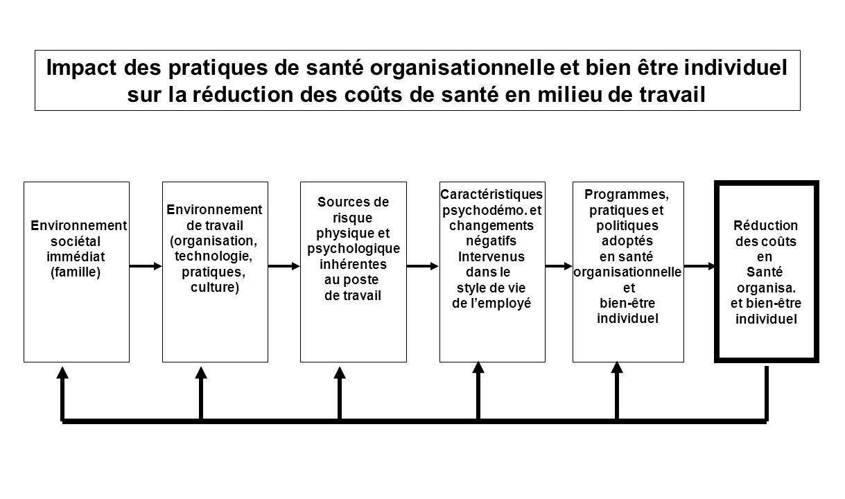 Impact des pratiques de santé organisationnelle et bien être individuel sur la réduction des coûts de santé en milieu de travail