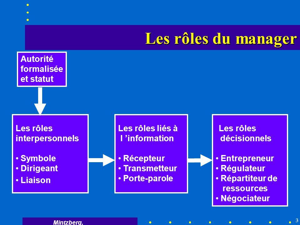 Les rôles du manager Autorité formalisée et statut Les rôles