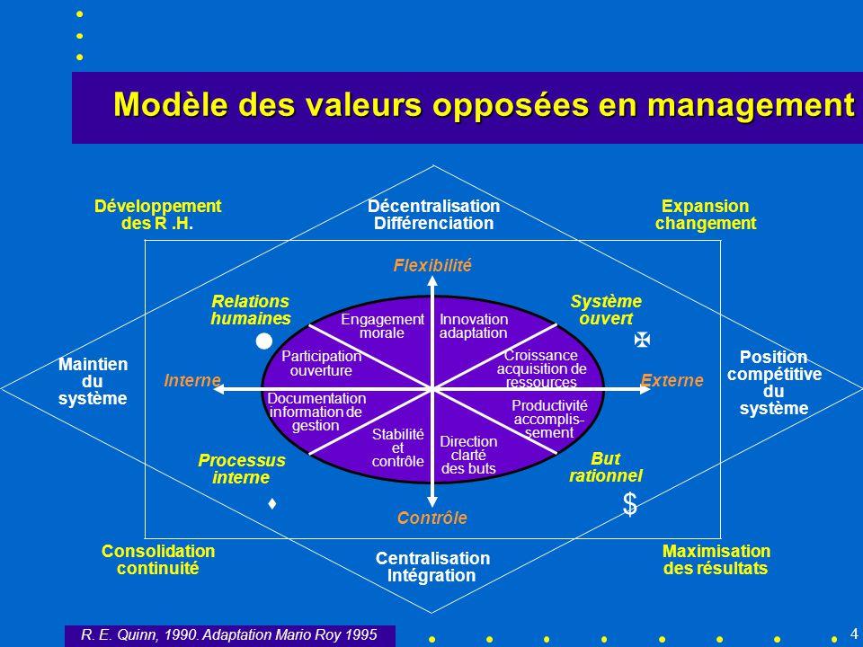 Modèle des valeurs opposées en management