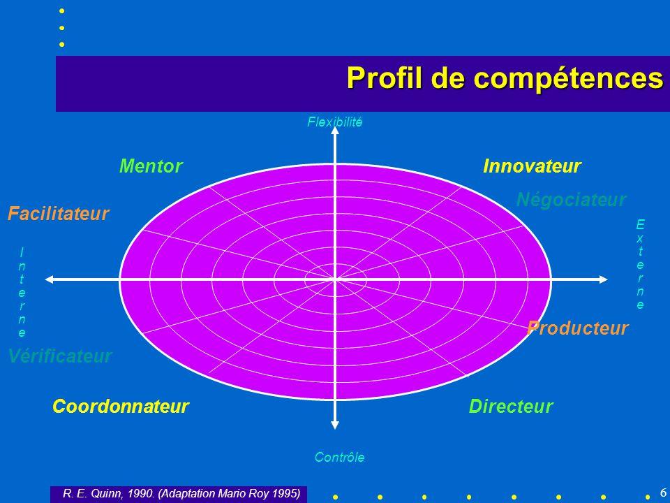 Profil de compétences Mentor Innovateur Négociateur Facilitateur