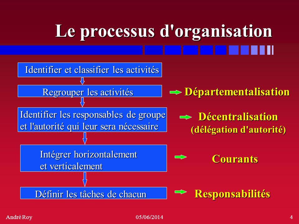 Le processus d organisation