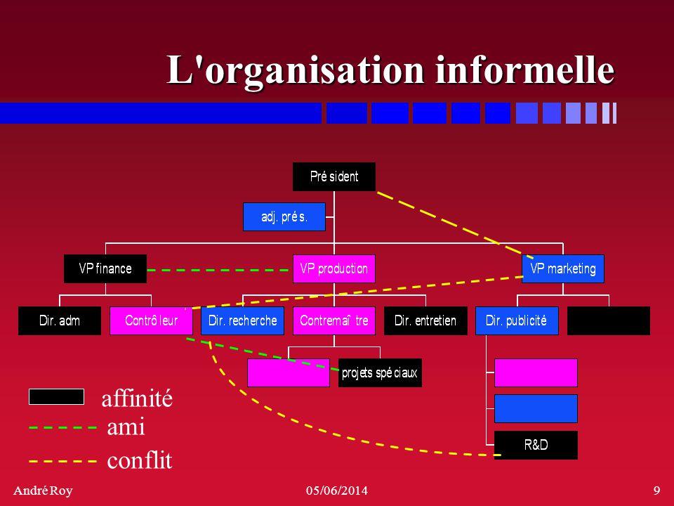 L organisation informelle