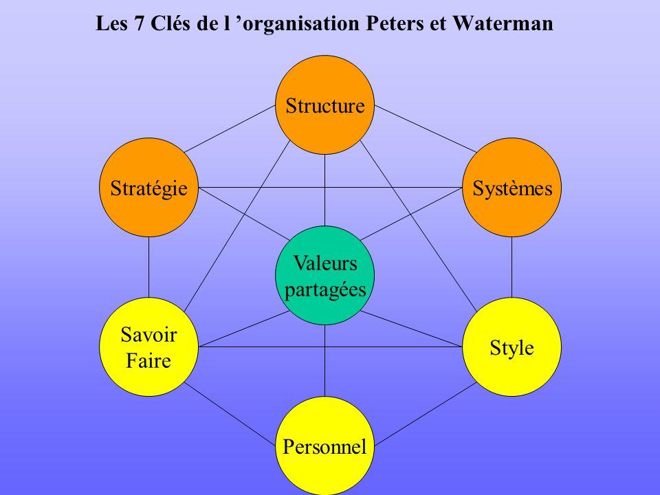 Les 7 Clés de l 'organisation Peters et Waterman